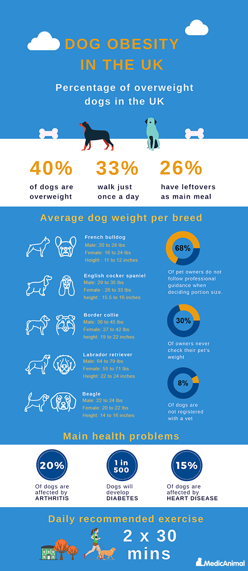 Infographic dog obesity uk 2019